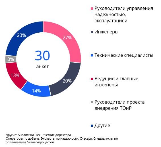 Респонденты анкеты