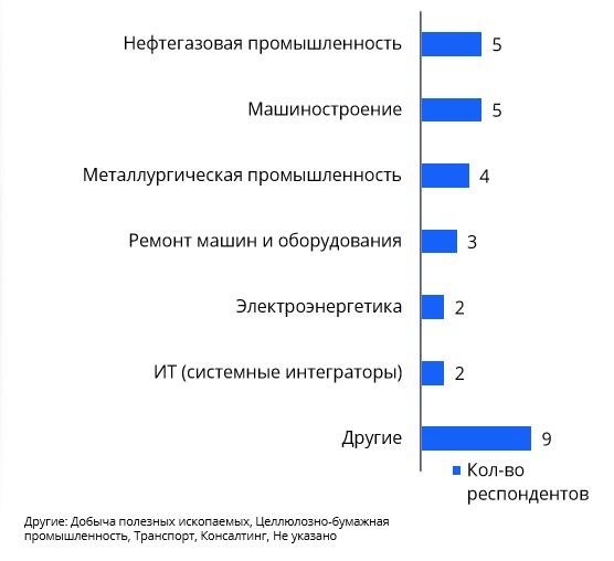 Отрасли респондентов анкеты