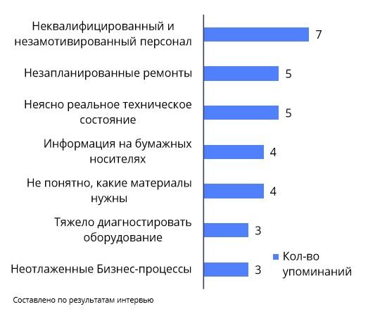 Какие проблемы чаще всего упоминали респонденты на интервью?