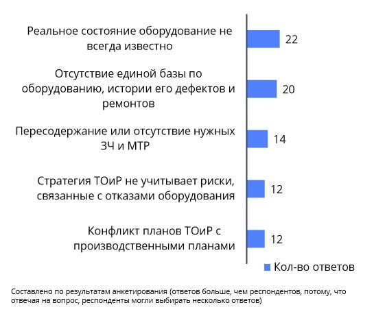 ТОП-5 ключевых проблем по результатам анкетирования