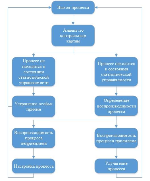 Рисунок 2 – Алгоритм статистического управления процессом