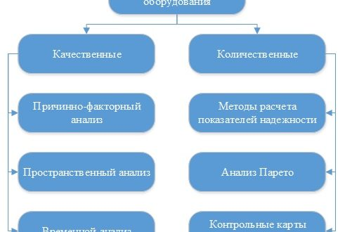 Рисунок 1 – Методы анализа отказов оборудования