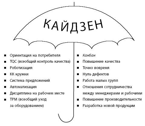 Рисунок 1 – «Зонтик» кайдзен