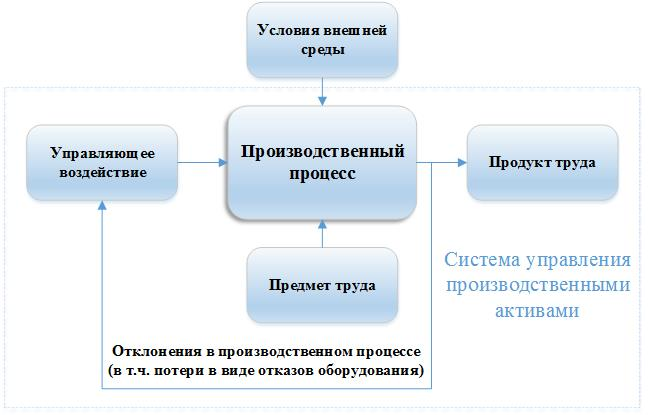 Рисунок 1.1 – Отказы оборудования как обратная связь в системе управления производственными активами
