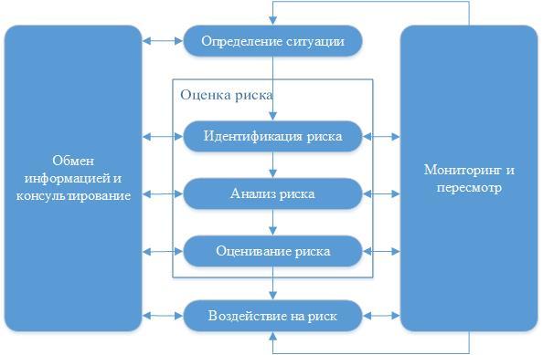 Рисунок 2 – Процесс управления рисками (по ГОСТ Р ИСО 31000-2010)