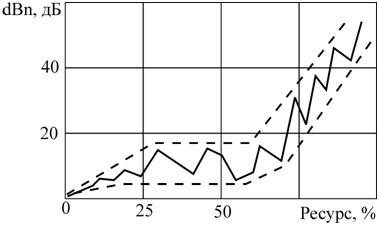 Рисунок 100 – Зависимость между dBn и ресурсом работы подшипника