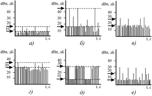 Рисунок 101 – Примеры оценки состояния подшипника