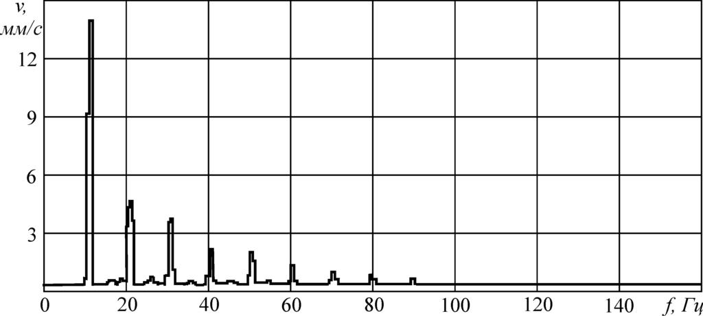 Рисунок 102 – Гармонические составляющие вибрационного сигнала при дисбалансе ротора
