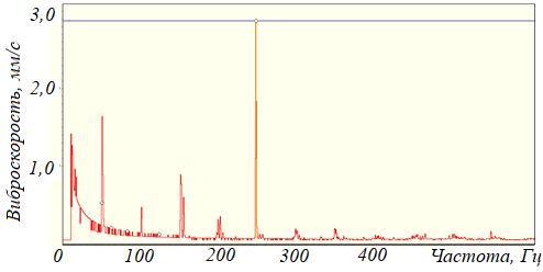 Рисунок 103 – Субгармоника 1/4 оборотной частоты вибрационного сигнала