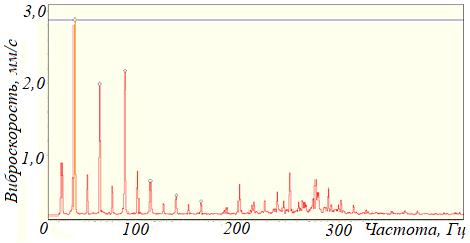 Рисунок 104 – Полуторные гармоники оборотной частоты