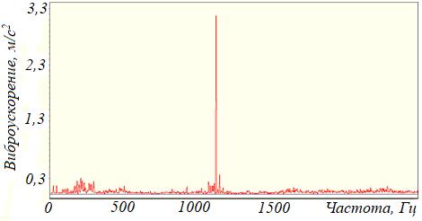 Рисунок 105 – Резонансная составляющая на частоте 1140 Гц