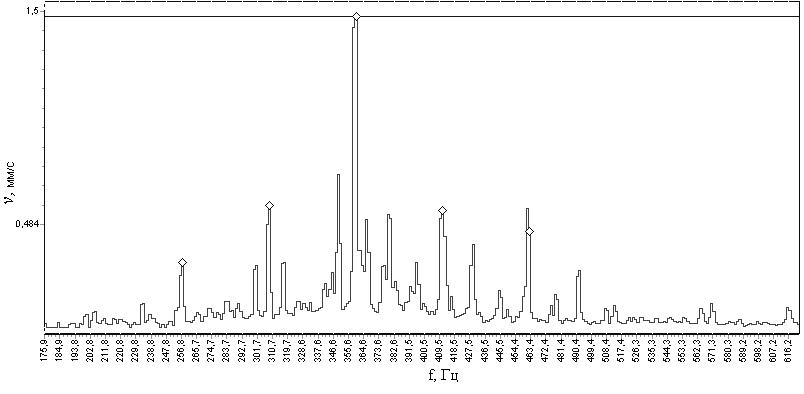 Рисунок 106 – Спектр виброскости подшипника качения с повреждениями наружного кольца – появление гармоник с частотой перекатывания тел качения по наружному кольцу
