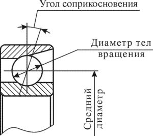 Рисунок 107 – Схема к расчету частот повреждений подшипников