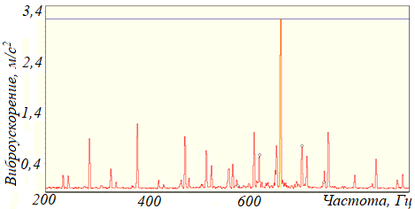Рисунок 110 – Модуляция с частотой 47 Гц зубцовой составляющей на частоте 708 Гц