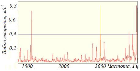 Рисунок 111 – Модуляции с частотой 100 Гц вибрационного сигнала