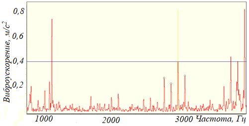 Рисунок 112 – Шумовые компоненты в составе вибрационного сигнала