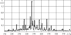 Рисунок 113 – Примеры спектральной формы вибрационного сигнала