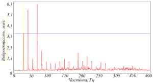 Рисунок 115 – Варианты проявления и развития полуторных гармоник