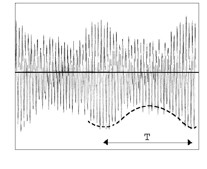 Рисунок 117 – Случайный амплитудно-модулированный процесс