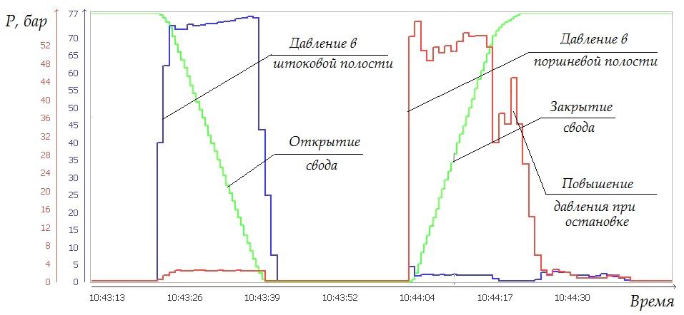График движения свода и параметры давления в полостях гидроцилиндра
