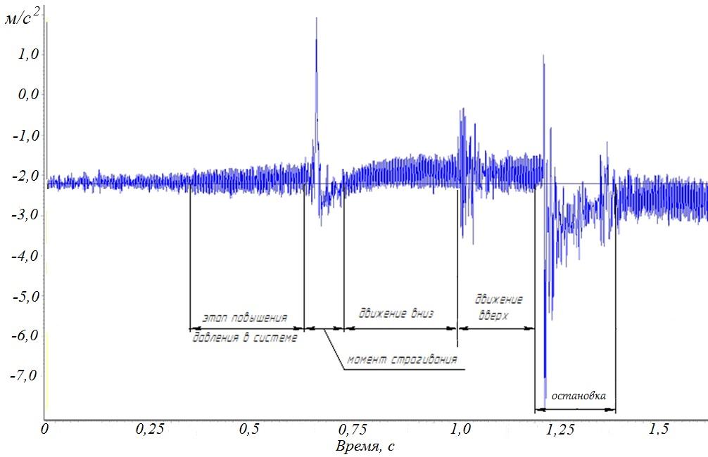 Пример временного сигнала виброускорения движении гидроцилиндра в режиме холостого хода