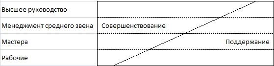 Рисунок 2 – Восприятие должностных функций в соответствии с концепцией кайдзен