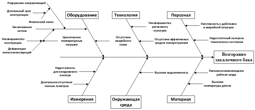 Рисунок 1 – Пример использования диаграммы Исикавы для установления причины отказа оборудования по [1]