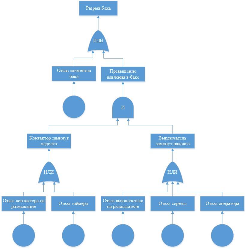 Рисунок 2 – Пример построения дерева отказов для простой технологической установки