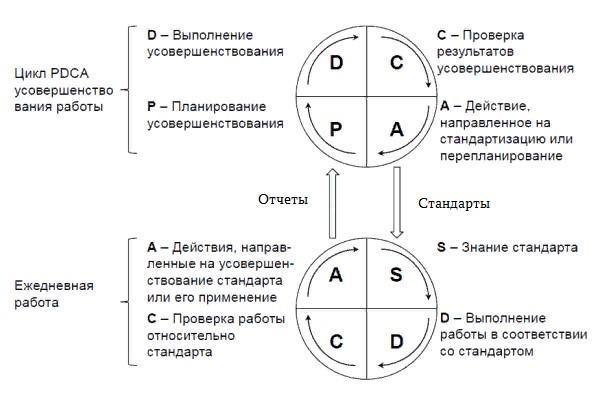Рисунок 3 – Циклическая модель улучшений: а) цикл PDCA; б) цикл SDCA