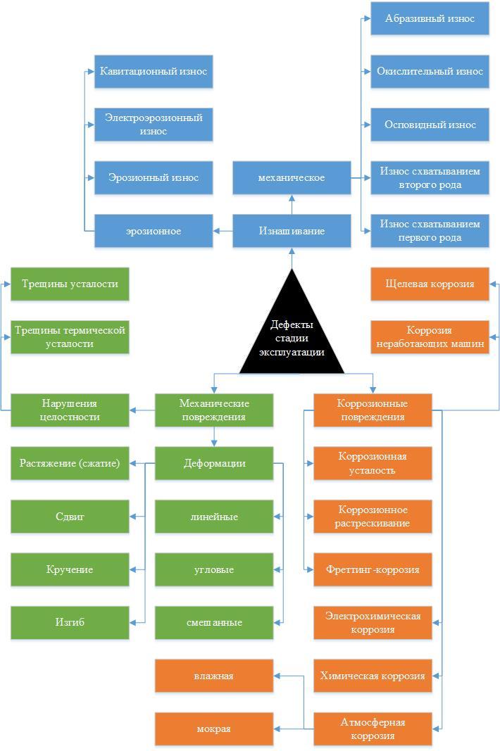 Рисунок 1 – Основные дефекты стадии эксплуатации