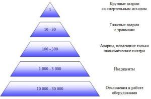 Пирамида происшествий