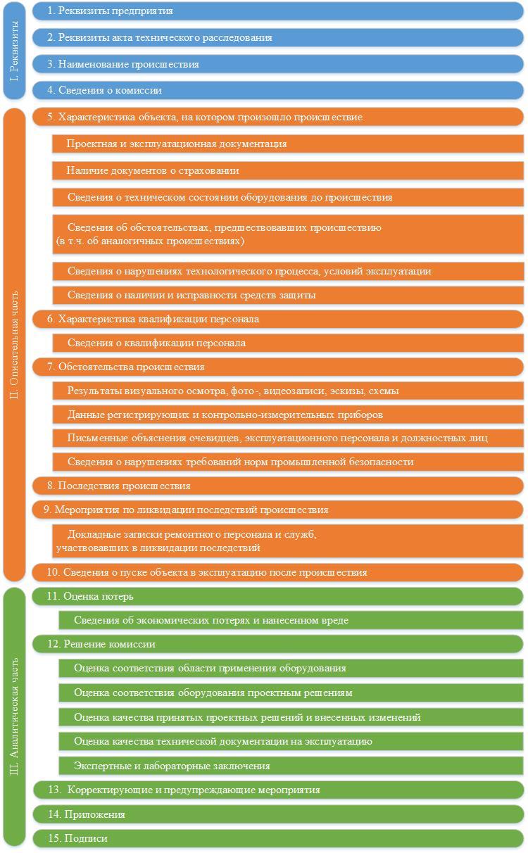 Рисунок 1 – Структура акта технического расследования