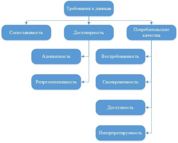 Рисунок 1 – Требования, предъявляемые к данным для анализа отказов оборудования