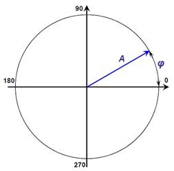 Рисунок 62 – Формы представления гармонических колебаний