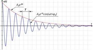 Рисунок 63 – Квазигармонические колебания