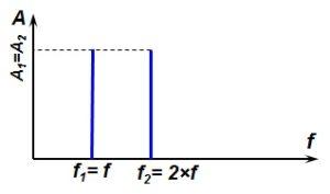 Рисунок 65 – Сложение гармонических колебаний с разной фазой