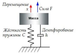 Рисунок 67 – Расчётная модель возникновения колебаний