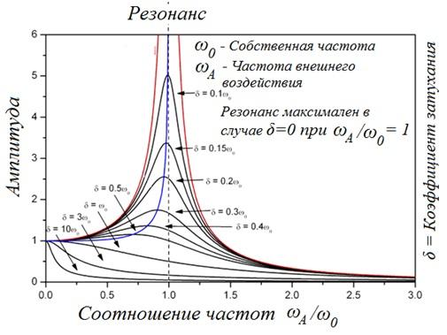 Рисунок 69 – Влияние коэффициента затухания на амплитудно-частотную характеристику системы