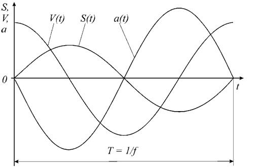 Лекция 11. Параметры и характеристики механических колебаний