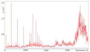Рисунок 71 – Спектрограммы параметров вибрации, зафиксированных в одной точке