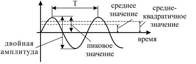 Рисунок 73 – Характеристики колебательных процессов