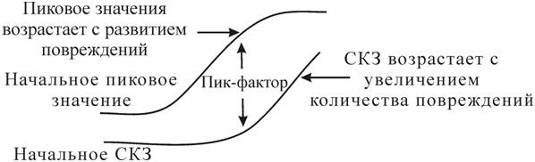 Рисунок 74 – Изменения значения пик-фактора