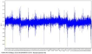 Рисунок 75 – Спектрограмма виброскорости (а) и временной сигнал (б) виброускорения подшипника тихоходного вала редуктора механизма передвижения мостового крана