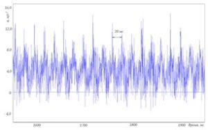 Рисунок 76 – Примеры временной реализации виброускорения подшипников электродвигателя