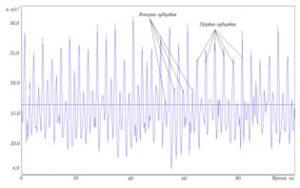 Рисунок 77 – Примеры временной реализации виброускорения при различных временных интервалах