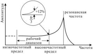Рисунок 81 – Амплитудно-частотная характеристика пьезоакселерометра