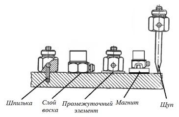 Рисунок 82 – Способы крепления вибрационных датчиков