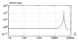 Рисунок 84 – Амплитудно-частотная характеристика вибрационного датчика при креплении с помощью стальной шпильки