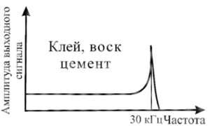 Рисунок 85 – Амплитудно-частотная характеристика вибрационного датчика при креплении с помощью пчелиного воска