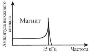 Рисунок 86 – Амплитудно-частотная характеристика вибрационного датчика при креплении с помощью магнита
